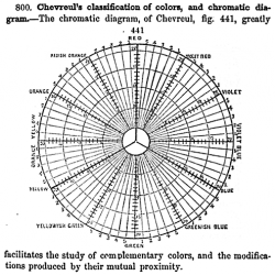 Chevreul's_RYB_chromatic_diagram