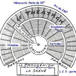 Dessin simplifié d'un théâtre grec (© JFBradu)